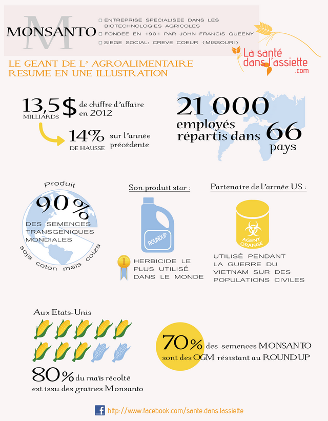 infographie monsanto
