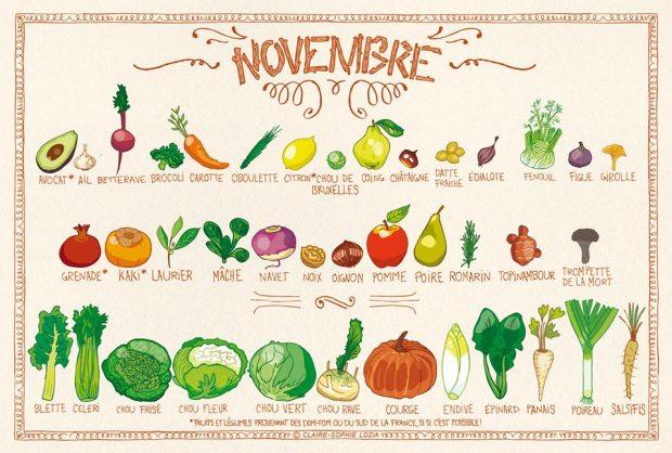 Fruits & Légumes Novembre